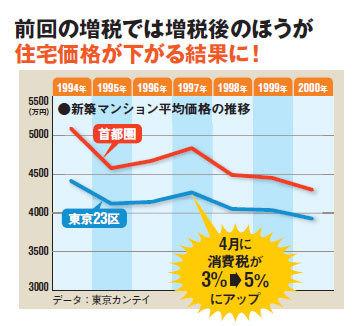 増税後の住宅価格
