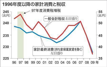 1996年以降の税収